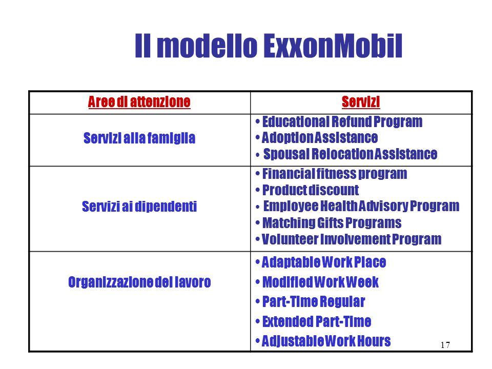 Il modello ExxonMobil Aree di attenzione Servizi Servizi alla famiglia