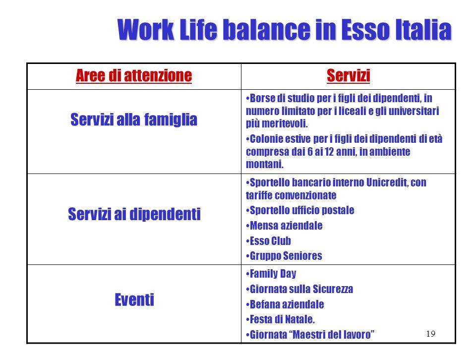 Work Life balance in Esso Italia