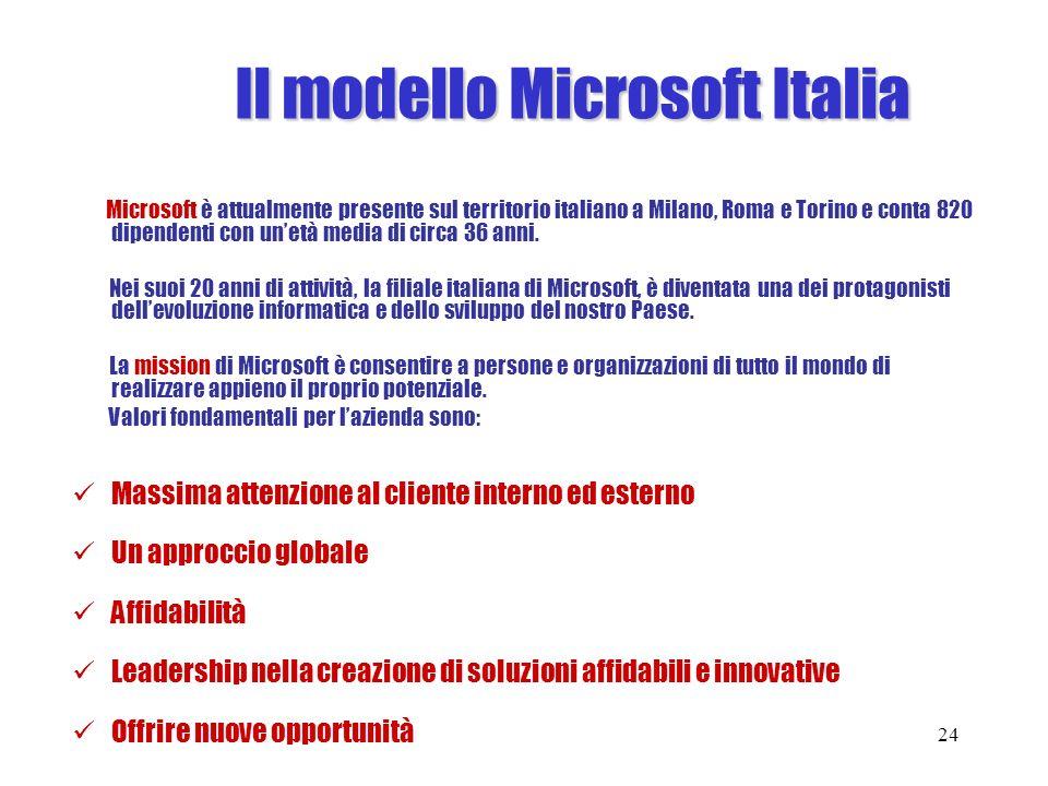 Il modello Microsoft Italia