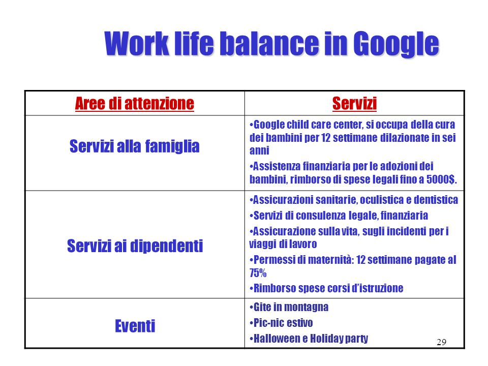Work life balance in Google