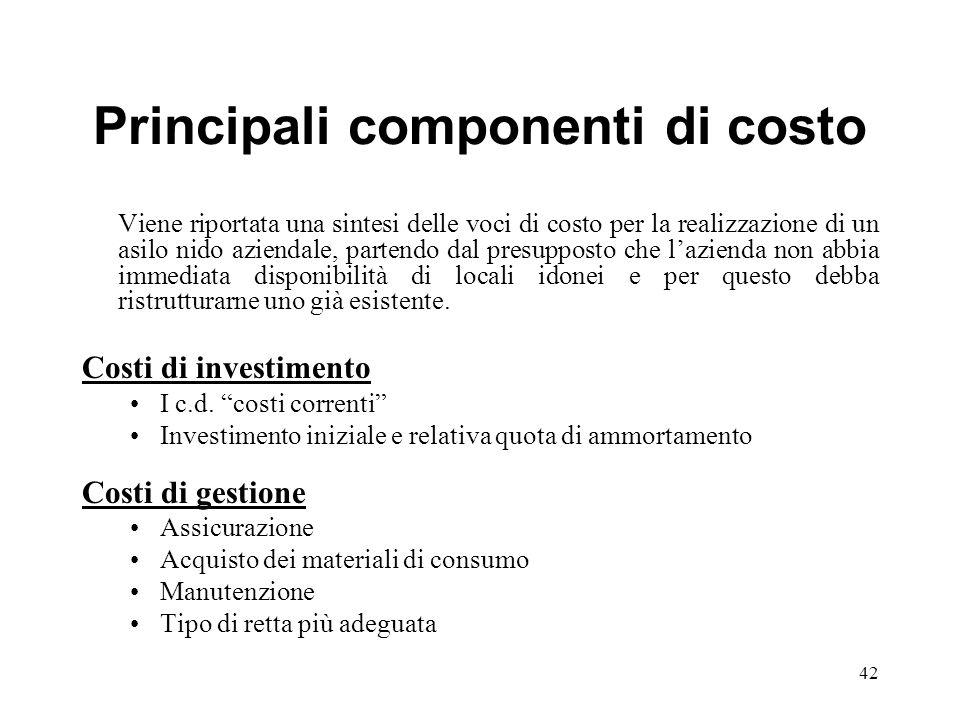 Principali componenti di costo