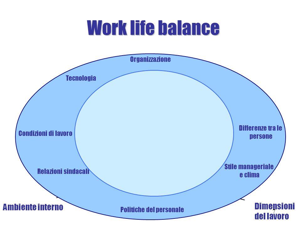 Work life balance Dimensioni Ambiente interno del lavoro