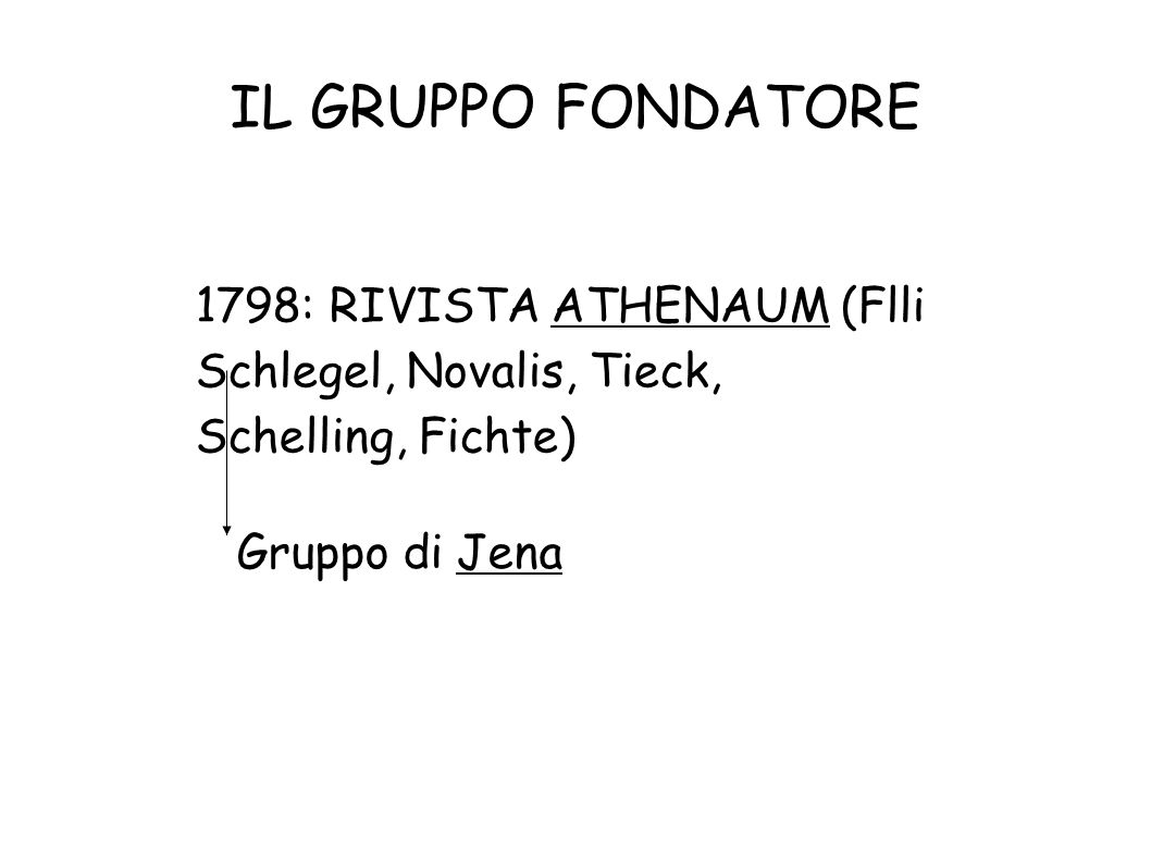 IL GRUPPO FONDATORE 1798: RIVISTA ATHENAUM (Flli Schlegel, Novalis, Tieck, Schelling, Fichte)