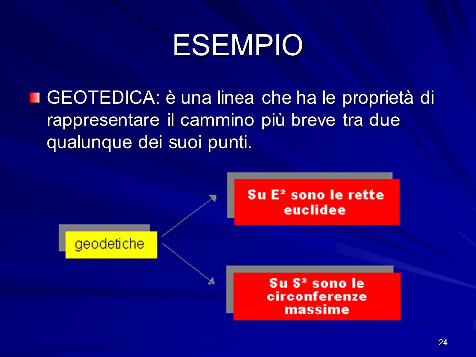 ESEMPIO GEOTEDICA: è una linea che ha le proprietà di rappresentare il cammino più breve tra due qualunque dei suoi punti.