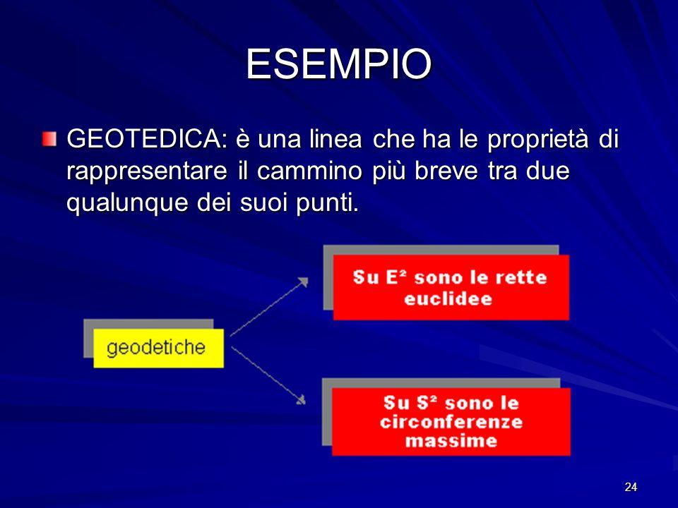 ESEMPIOGEOTEDICA: è una linea che ha le proprietà di rappresentare il cammino più breve tra due qualunque dei suoi punti.