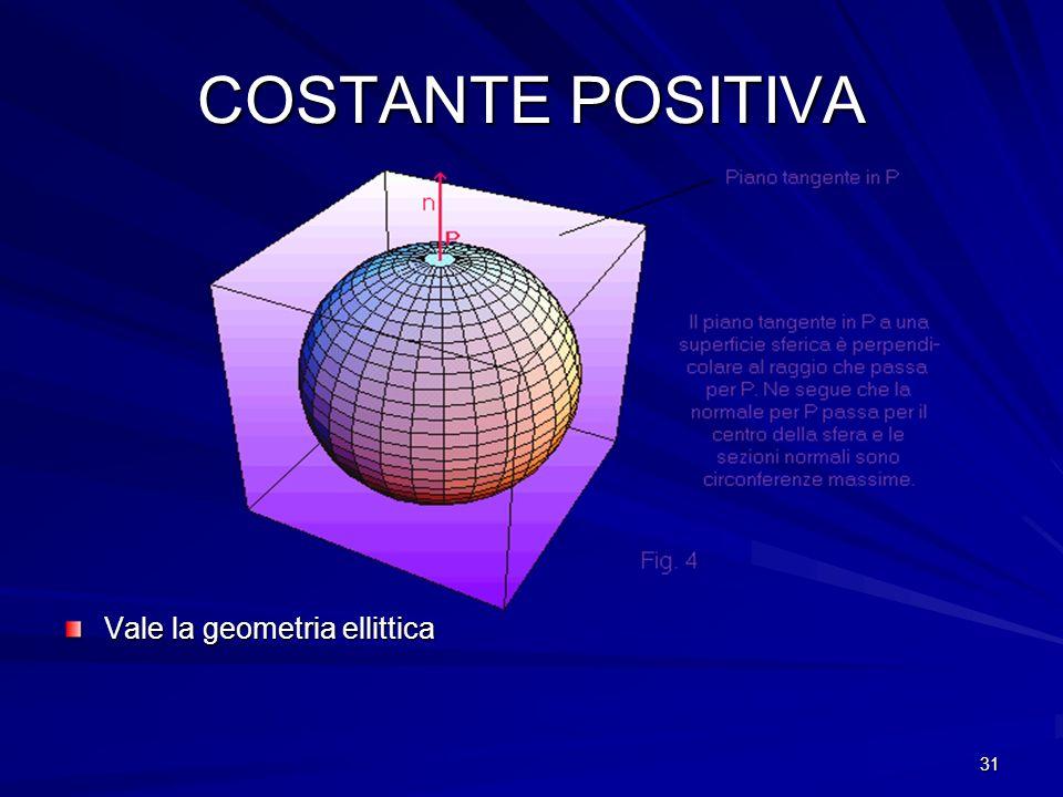 COSTANTE POSITIVA Vale la geometria ellittica