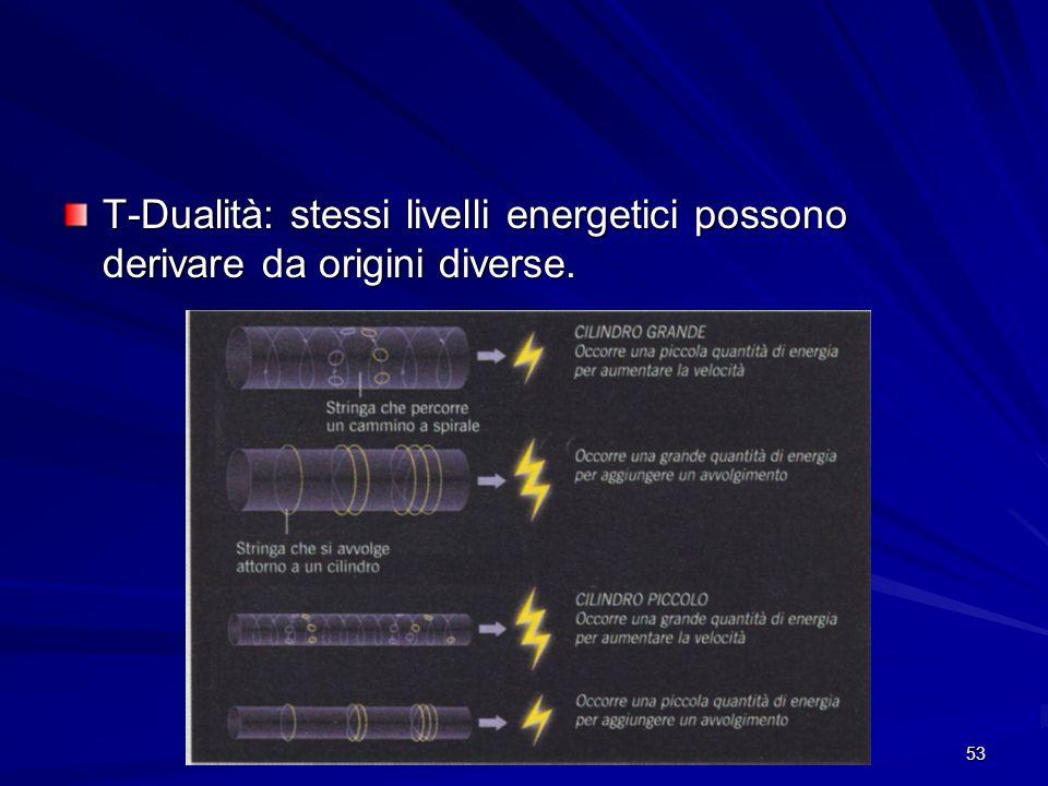 T-Dualità: stessi livelli energetici possono derivare da origini diverse.