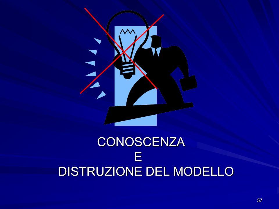 DISTRUZIONE DEL MODELLO