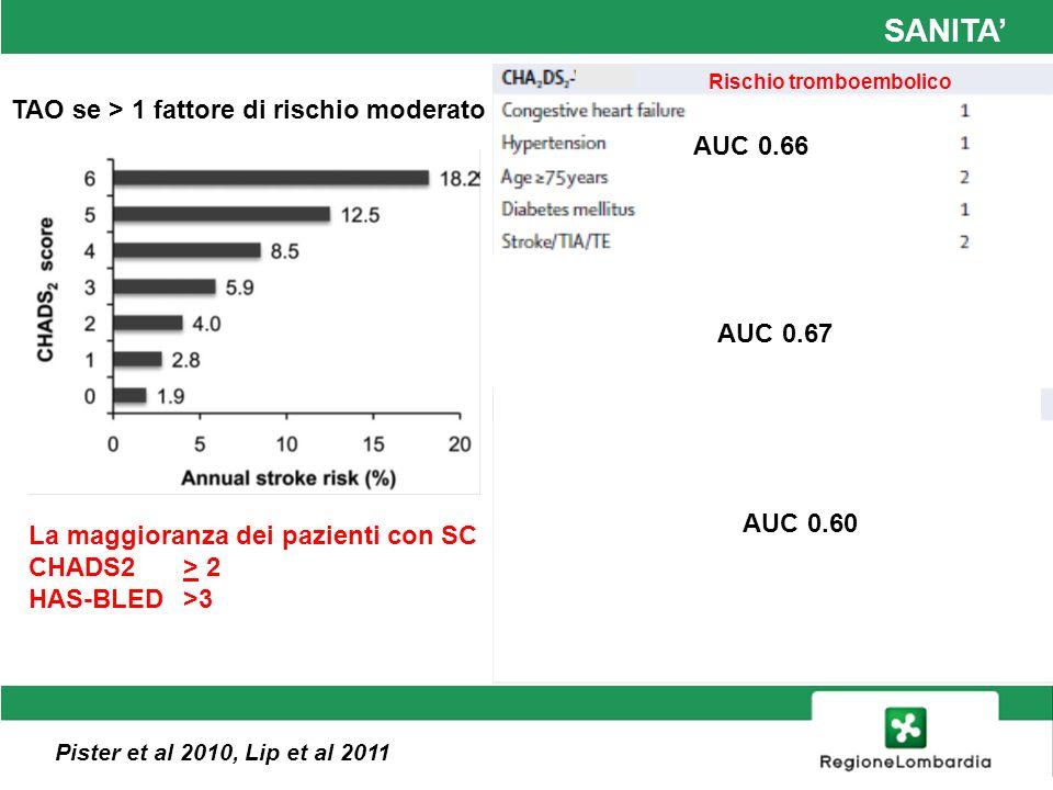 SANITA' TAO se > 1 fattore di rischio moderato AUC 0.66 AUC 0.67