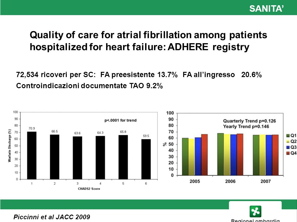 Quality of care for atrial fibrillation among patients