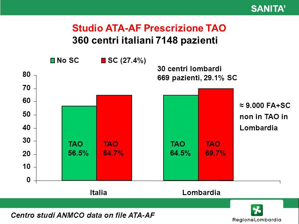 Studio ATA-AF Prescrizione TAO 360 centri italiani 7148 pazienti