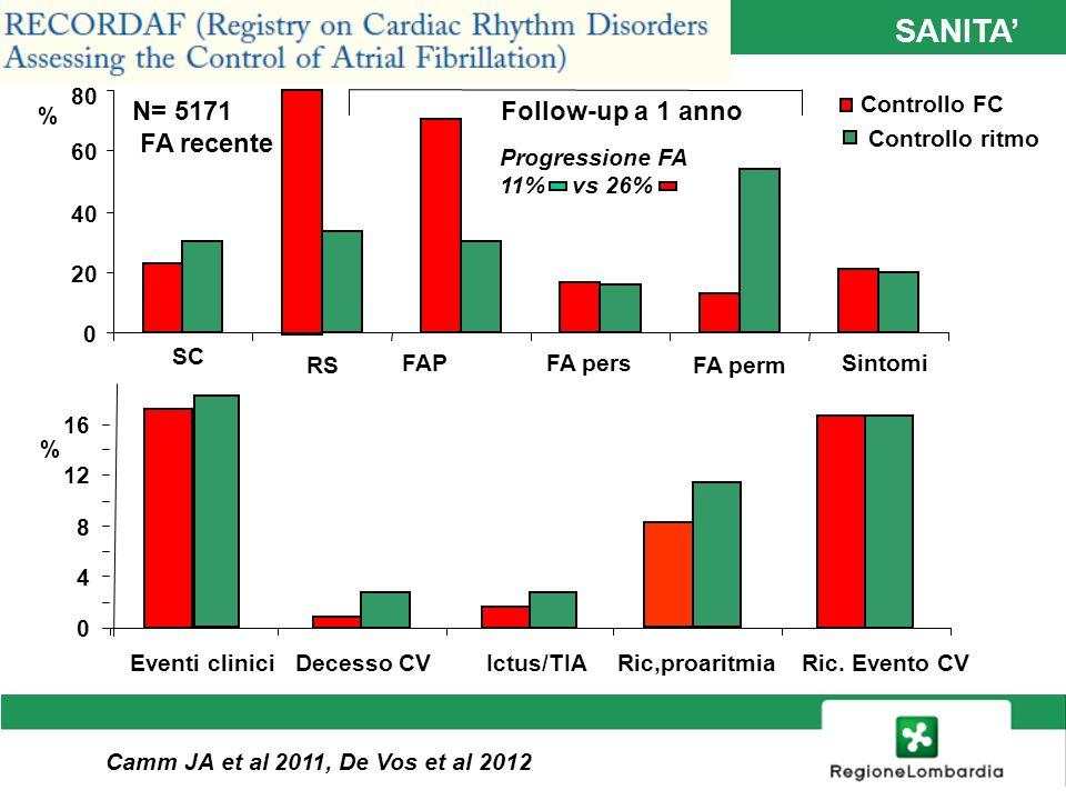 SANITA' Gestione della FA nel paziente con SC N= 5171 FA recente