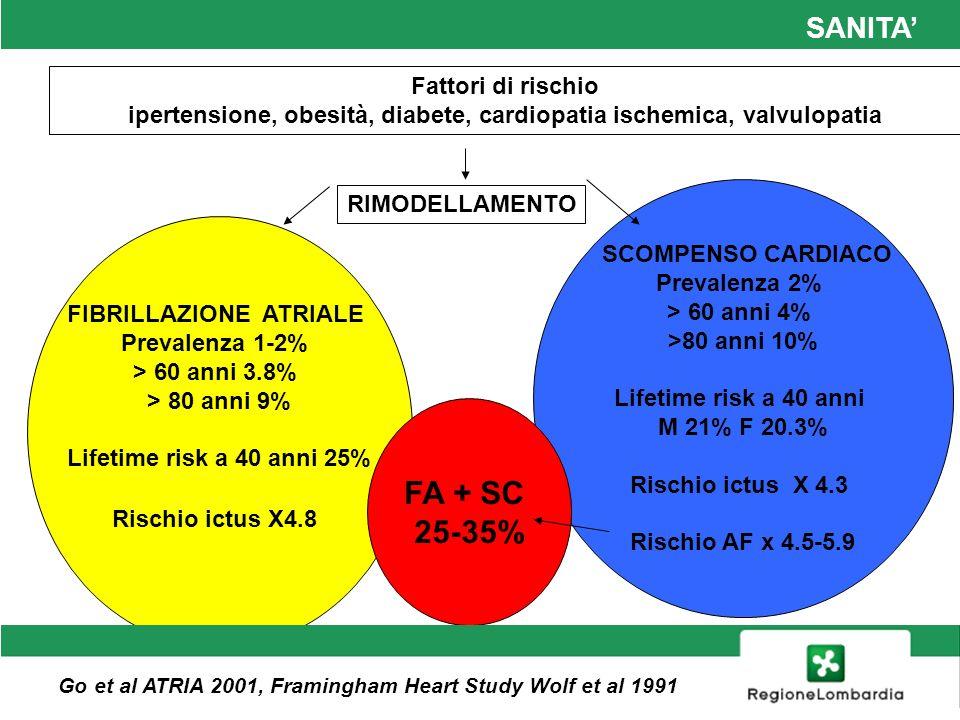 FA + SC 25-35% SANITA' SANITA' Fattori di rischio
