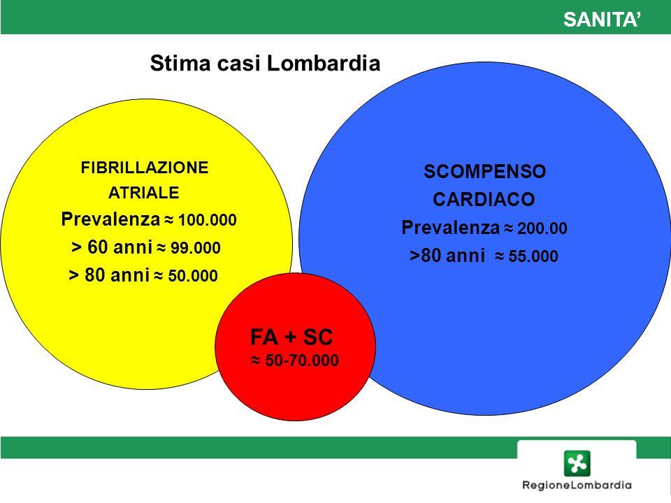 Stima casi Lombardia FA + SC SANITA' SANITA' CARDIACO