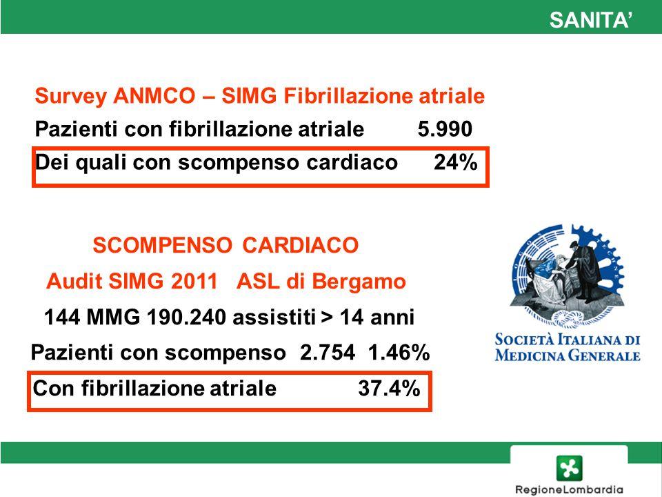 Survey ANMCO – SIMG Fibrillazione atriale