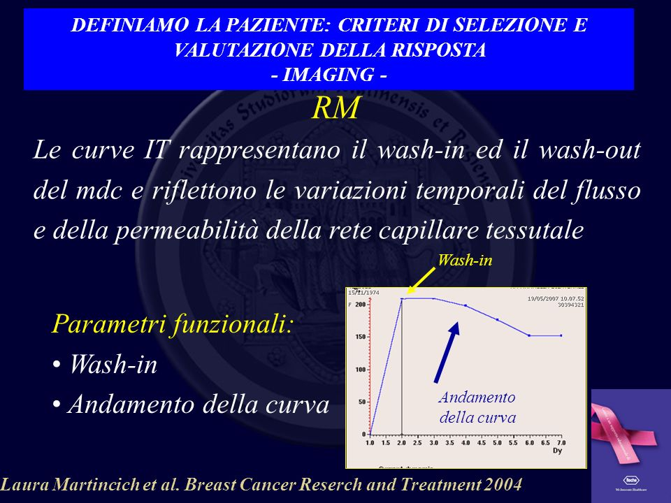 Laura Martincich et al. Breast Cancer Reserch and Treatment 2004