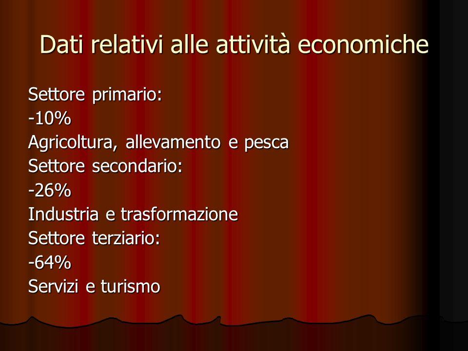 Dati relativi alle attività economiche