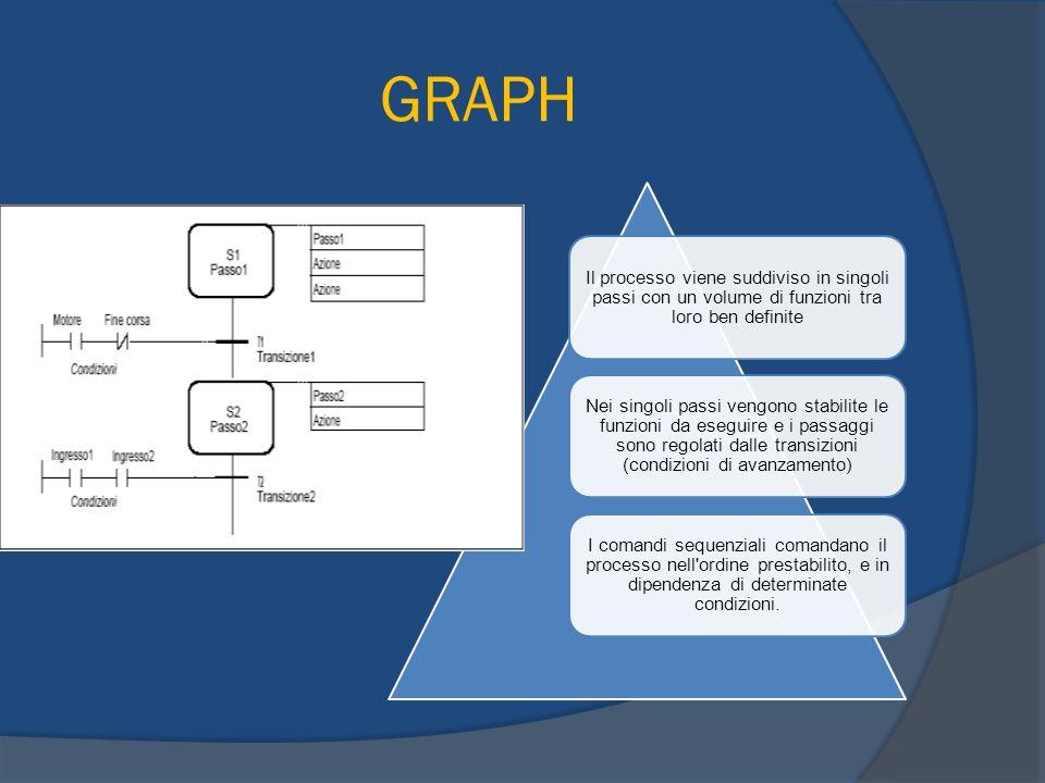 GRAPH Il processo viene suddiviso in singoli passi con un volume di funzioni tra loro ben definite.