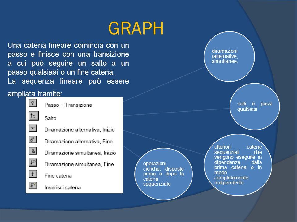 GRAPH Una catena lineare comincia con un passo e finisce con una transizione a cui può seguire un salto a un passo qualsiasi o un fine catena.