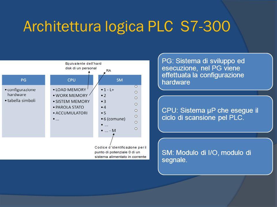 Architettura logica PLC S7-300