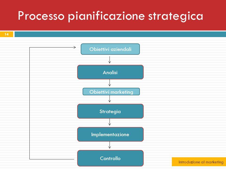 Processo pianificazione strategica