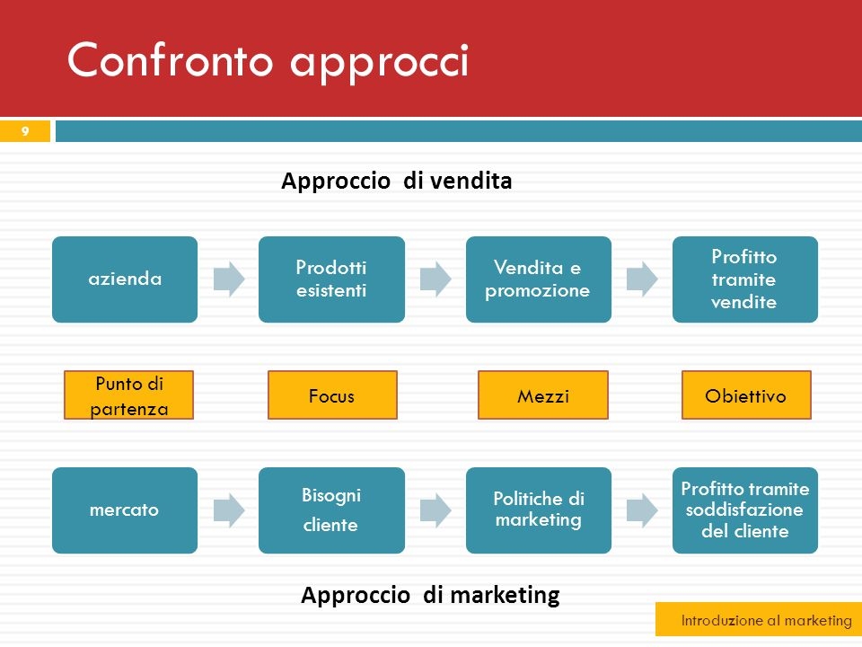 Approccio di marketing