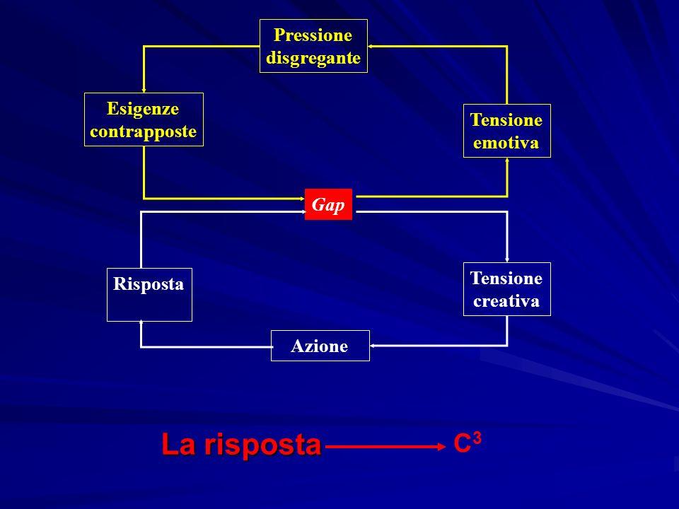 La risposta C3 Pressione disgregante Esigenze contrapposte Tensione