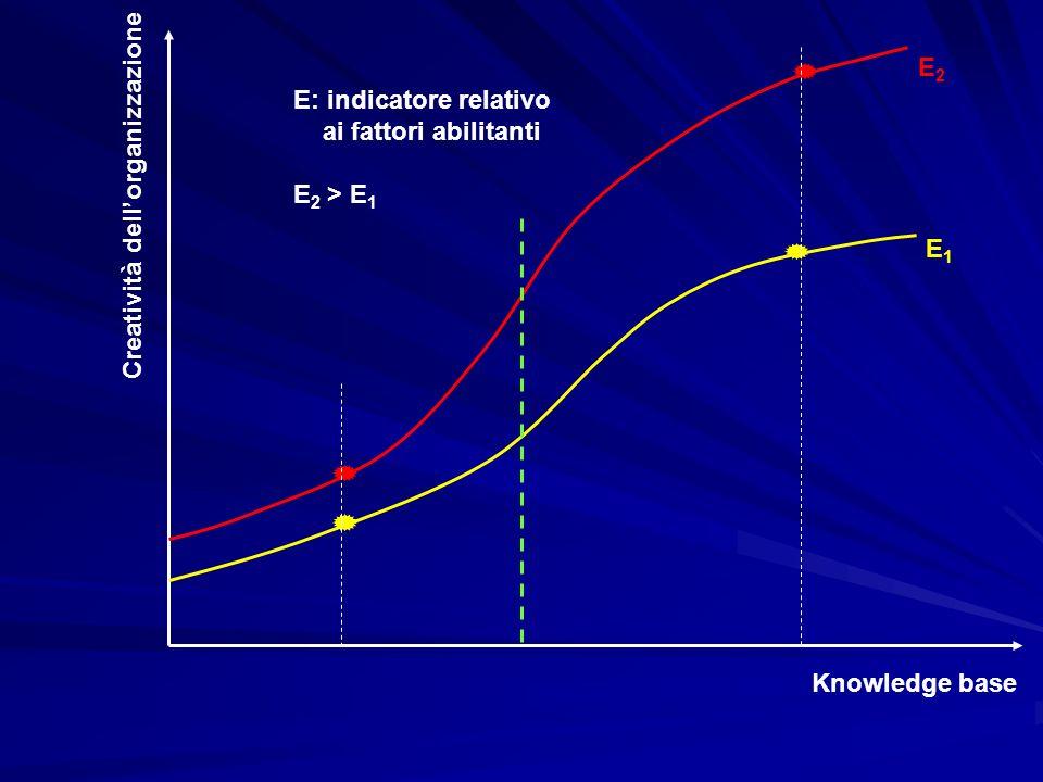 E2E: indicatore relativo.ai fattori abilitanti. E2 > E1.