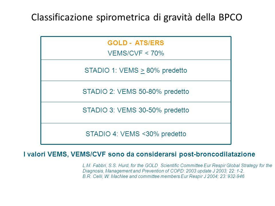 Classificazione spirometrica di gravità della BPCO