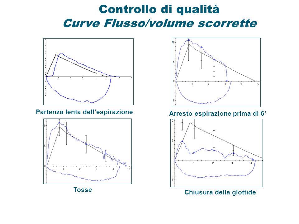 Controllo di qualità Curve Flusso/volume scorrette