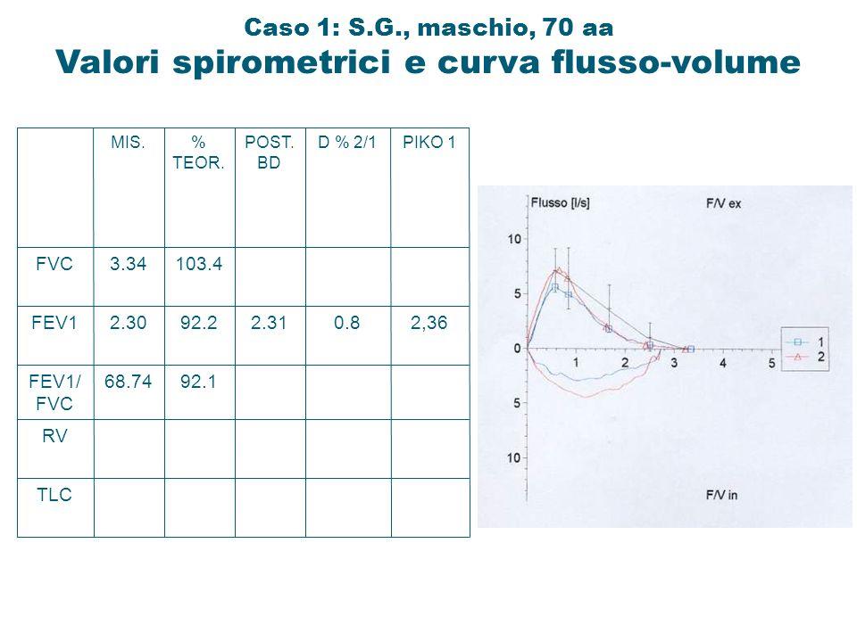 Caso 1: S.G., maschio, 70 aa Valori spirometrici e curva flusso-volume