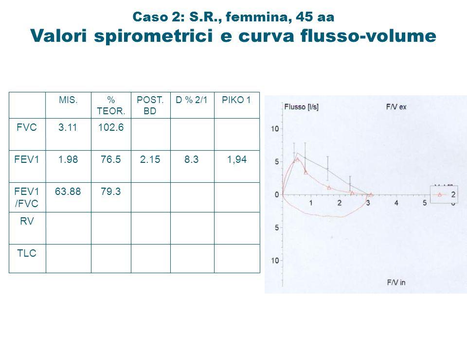 Caso 2: S.R., femmina, 45 aa Valori spirometrici e curva flusso-volume