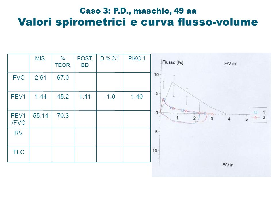 Caso 3: P.D., maschio, 49 aa Valori spirometrici e curva flusso-volume
