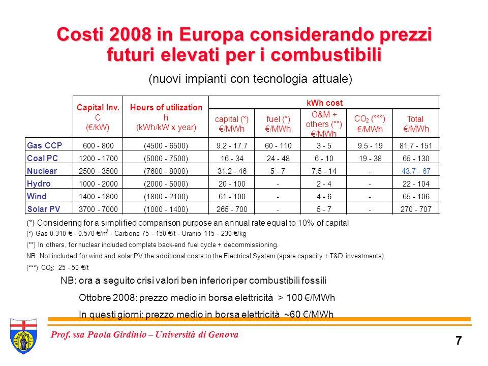 Costi 2008 in Europa considerando prezzi futuri elevati per i combustibili