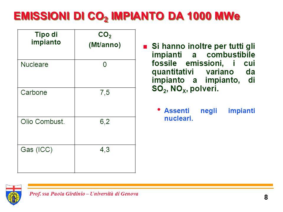 EMISSIONI DI CO2 IMPIANTO DA 1000 MWe