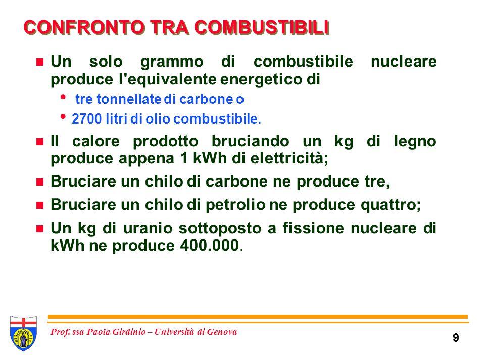 CONFRONTO TRA COMBUSTIBILI