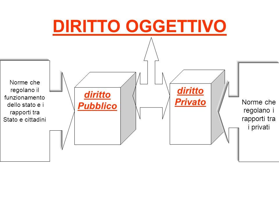 DIRITTO OGGETTIVO diritto diritto Privato Pubblico