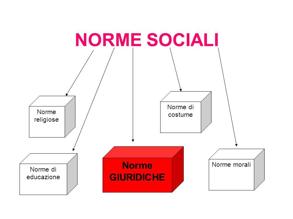 NORME SOCIALI Norme GIURIDICHE Norme di costume Norme religiose