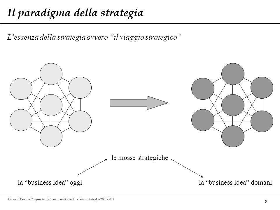 Il paradigma della strategia