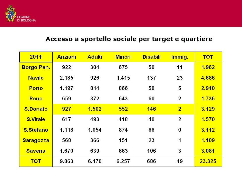 Accesso a sportello sociale per target e quartiere