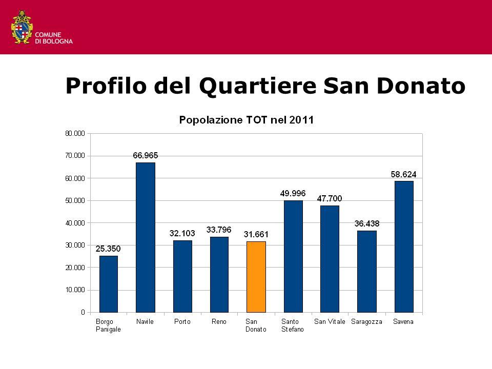 Profilo del Quartiere San Donato