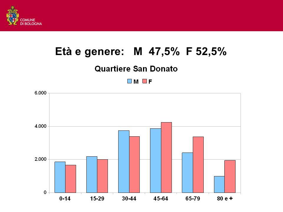 Età e genere: M 47,5% F 52,5%