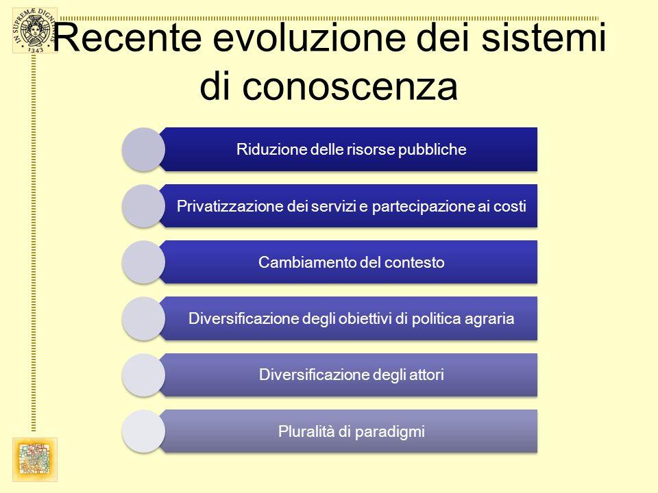 Recente evoluzione dei sistemi di conoscenza