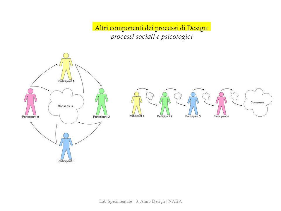 Altri componenti dei processi di Design: