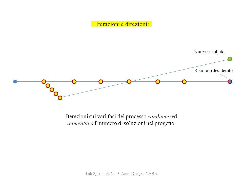 Iterazioni e direzioni: