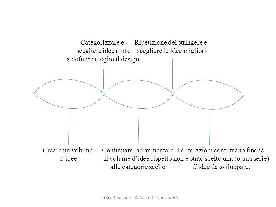 a definire meglio il design Ripetizione del stringere e