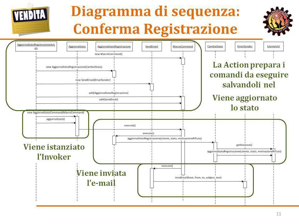 Diagramma di sequenza: Conferma Registrazione
