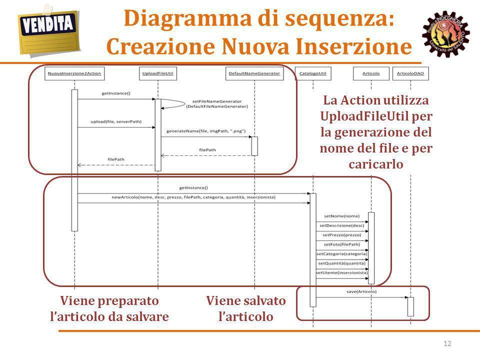 Diagramma di sequenza: Creazione Nuova Inserzione