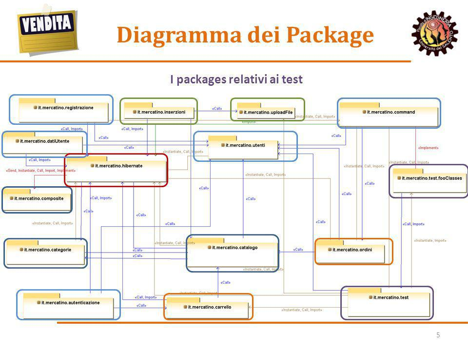 Diagramma dei Package I packages relativi alla gestione delle inserzioni. I packages relativi ai test.