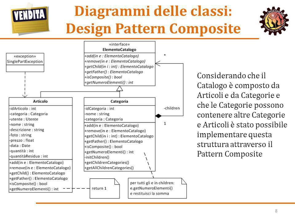 Diagrammi delle classi: Design Pattern Composite